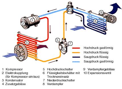 Großzügig Schematische Darstellung Der Klimaanlage Bilder - Der ...