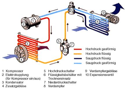 Autopark Schwarza - Klimaanlage